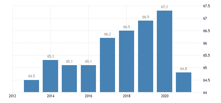 ireland activity rate females eurostat data