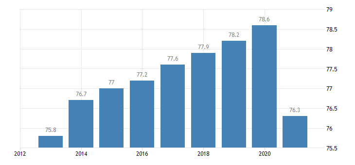 ireland activity rate from 20 to 64 years eurostat data
