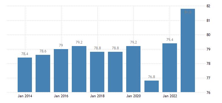 ireland activity rate males eurostat data