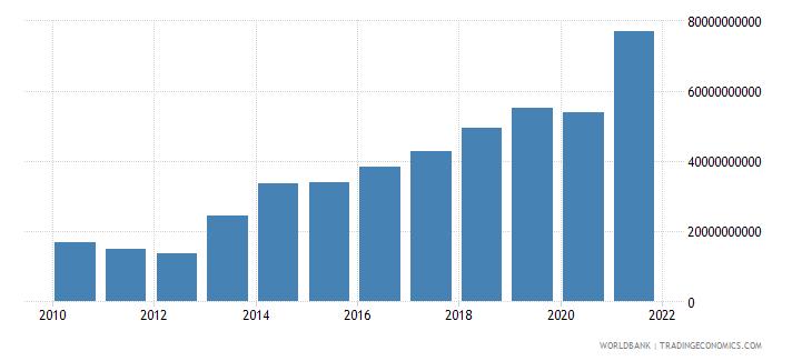 ireland adjusted net savings including particulate emission damage us dollar wb data