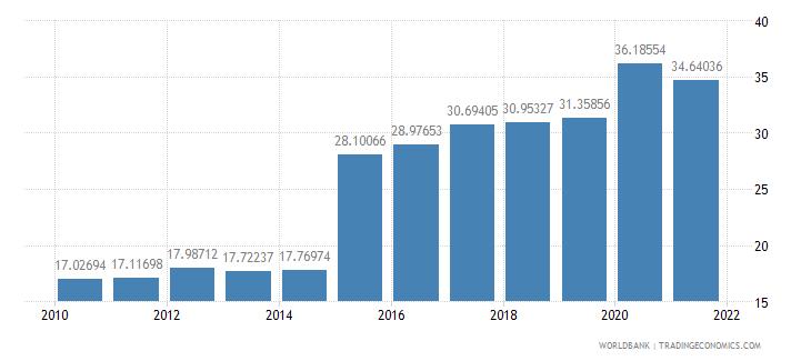 ireland adjusted savings consumption of fixed capital percent of gni wb data