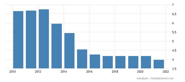 ireland adjusted savings education expenditure percent of gni wb data