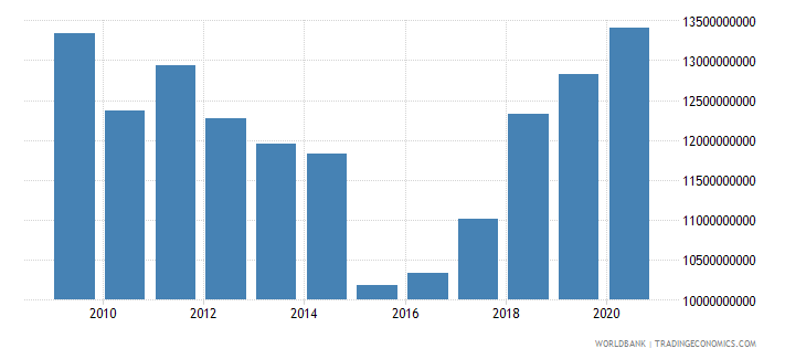 ireland adjusted savings education expenditure us dollar wb data