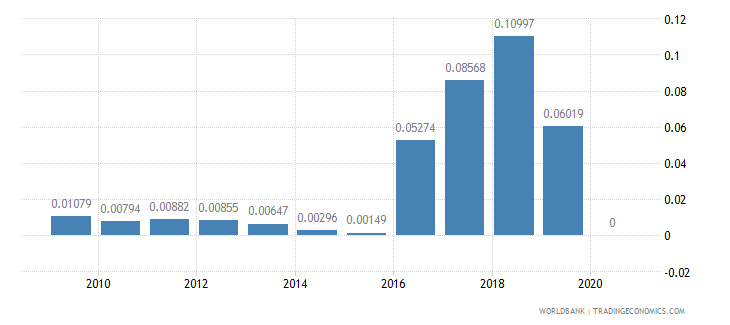 ireland adjusted savings energy depletion percent of gni wb data