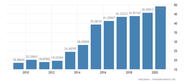 ireland adjusted savings gross savings percent of gni wb data