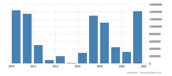 ireland adjusted savings mineral depletion us dollar wb data