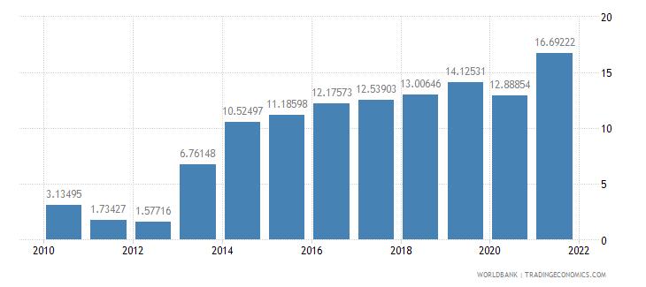 ireland adjusted savings net national savings percent of gni wb data