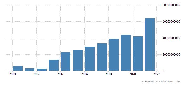 ireland adjusted savings net national savings us dollar wb data