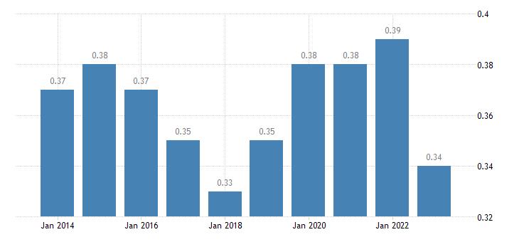 ireland aggregate replacement ratio eurostat data