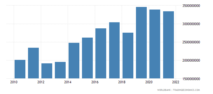 ireland agriculture value added constant 2000 us dollar wb data