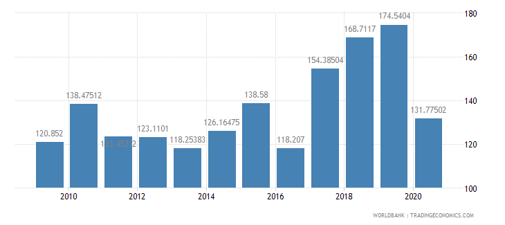 ireland air transport freight million ton km wb data
