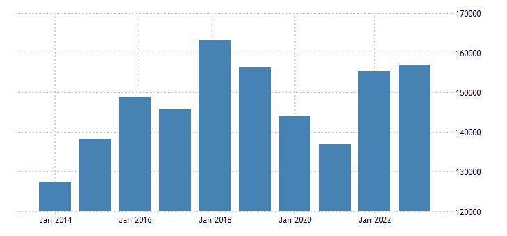 ireland air transport of goods eurostat data