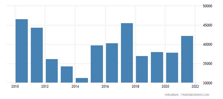 ireland aquaculture production metric tons wb data