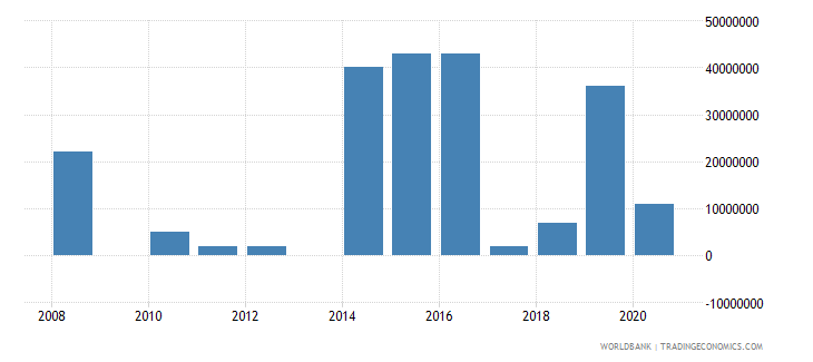 ireland arms imports constant 1990 us dollar wb data