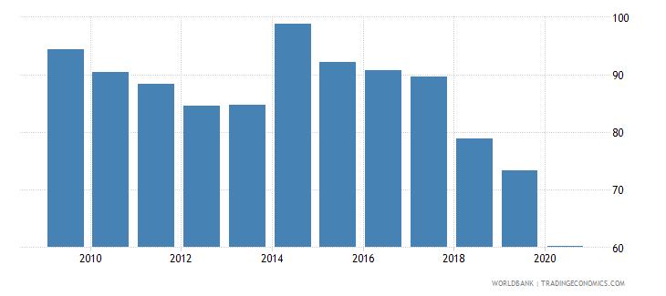 ireland atms per 100000 adults gfd wb data