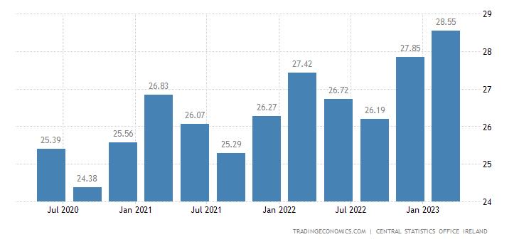 Ireland Average Hourly Earnings