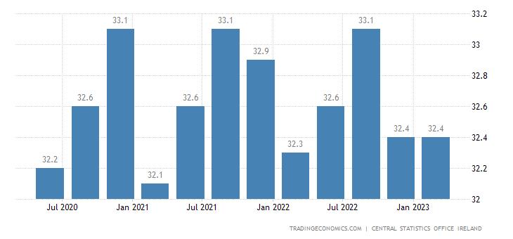 Ireland Average Weekly Paid Hours
