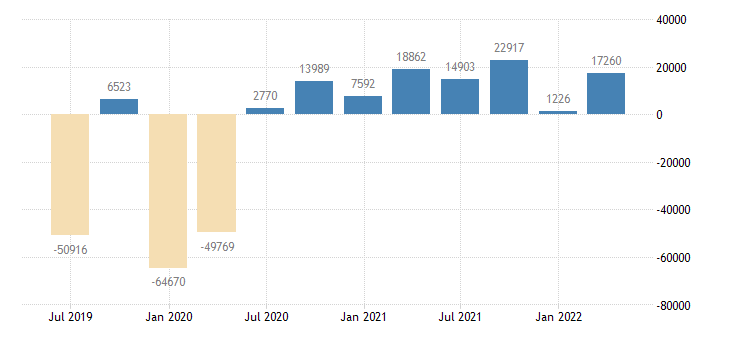 ireland balance of payments current capital account eurostat data