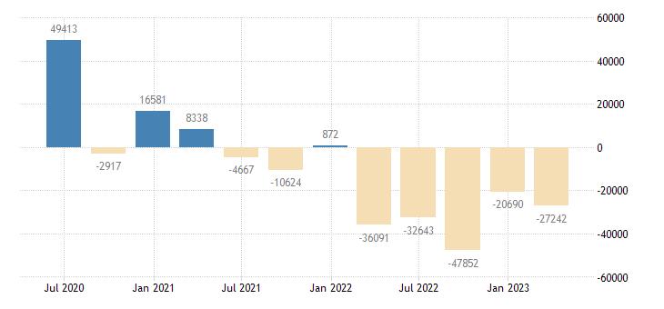 ireland balance of payments financial account net on portfolio investment eurostat data