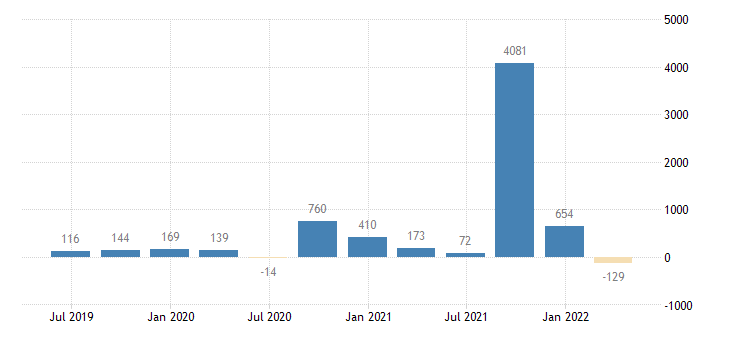 ireland balance of payments financial account net on reserve assets eurostat data