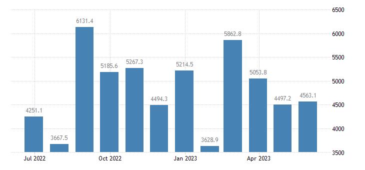 ireland balance of trade eurostat data