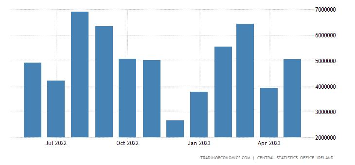 Ireland Balance of Trade
