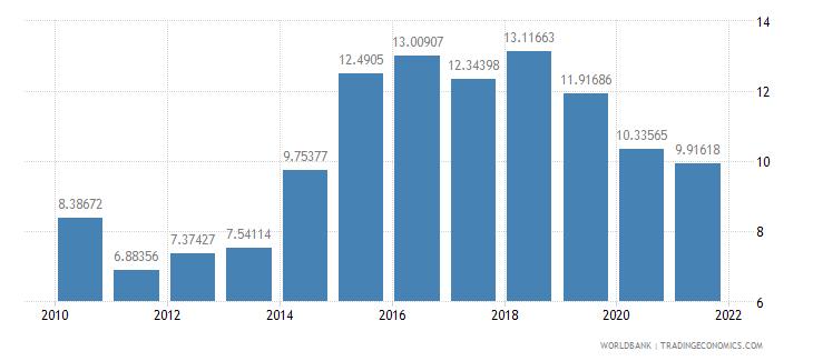 ireland bank capital to assets ratio percent wb data