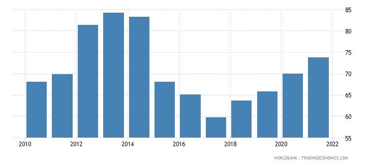 ireland bank concentration percent wb data