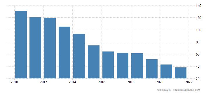 ireland bank credit to bank deposits percent wb data