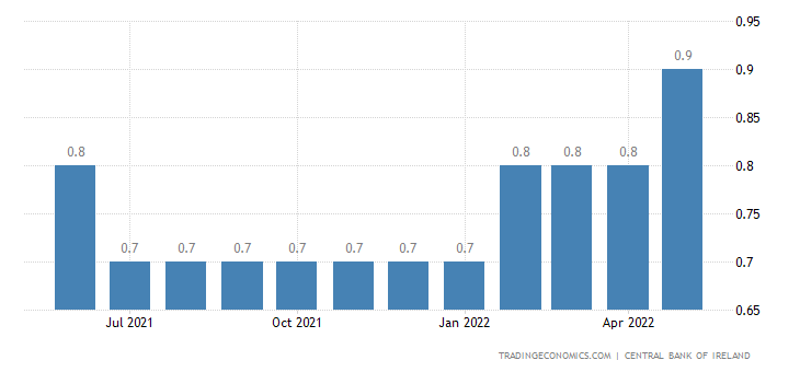 Ireland Clearing Banks Prime Rate