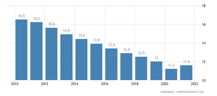 ireland birth rate crude per 1 000 people wb data