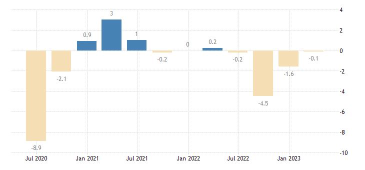ireland capital account eurostat data