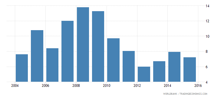 ireland capital expenditure as percent of total expenditure in pre primary public institutions percent wb data