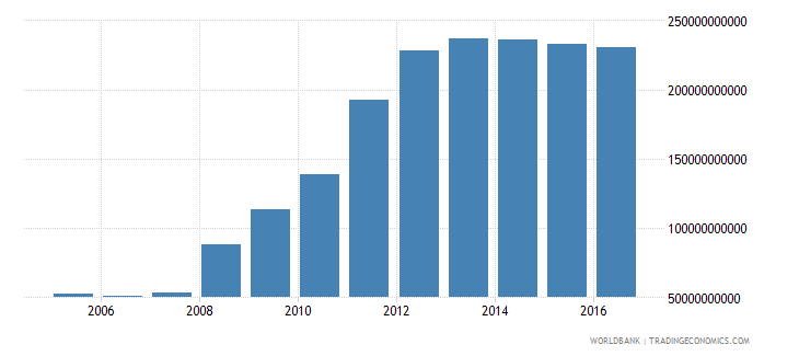 ireland central government debt total current lcu wb data
