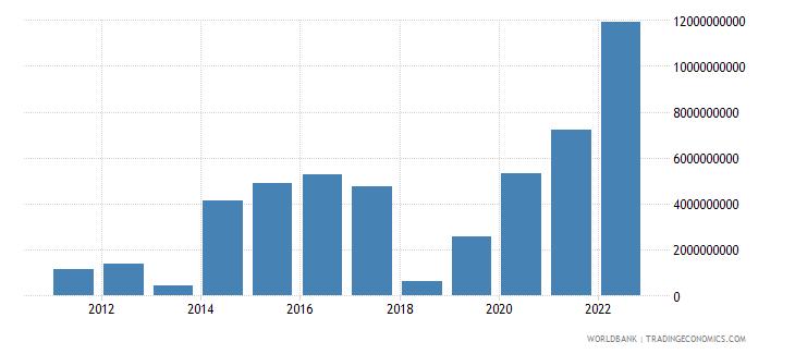 ireland changes in inventories us dollar wb data