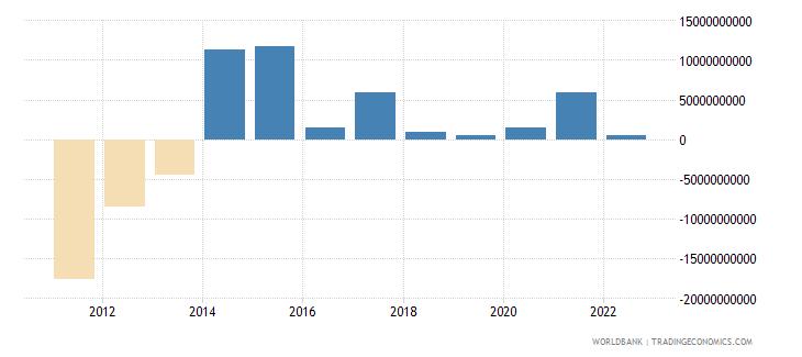 ireland changes in net reserves bop us dollar wb data