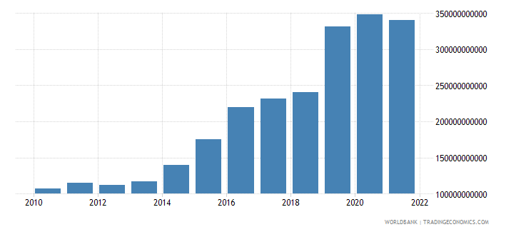 ireland commercial service imports us dollar wb data