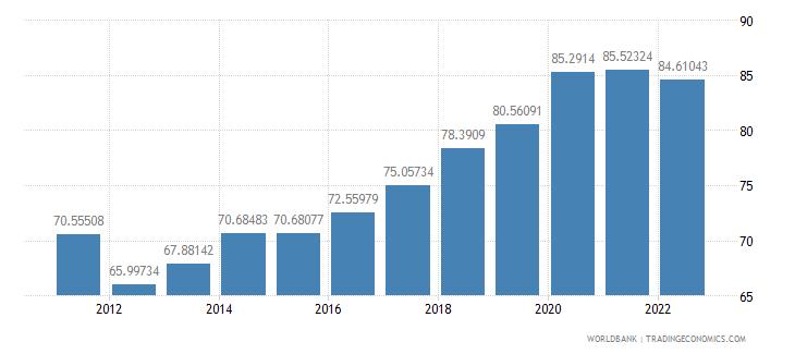 ireland communications computer etc percent of service exports bop wb data