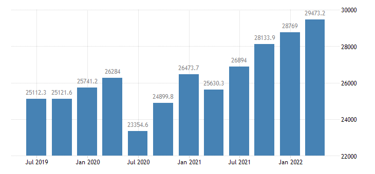 ireland compensation of employees eurostat data