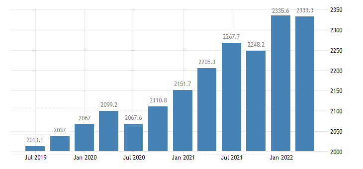 ireland compensation of employees financial insurance activities eurostat data