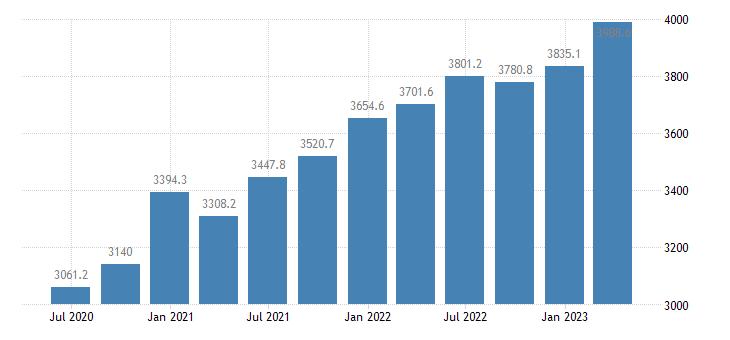 ireland compensation of employees manufacturing eurostat data
