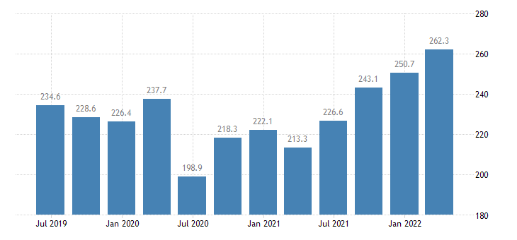 ireland compensation of employees real estate activities eurostat data