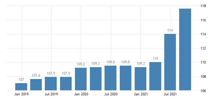 ireland construction cost idx eurostat data
