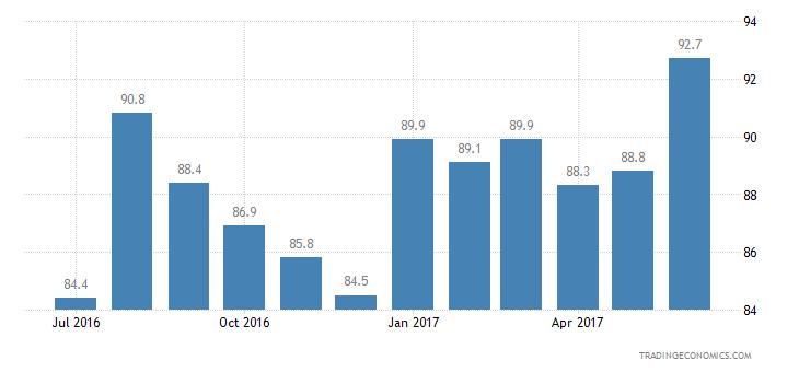 Ireland Consumer Confidence Economic Expectations