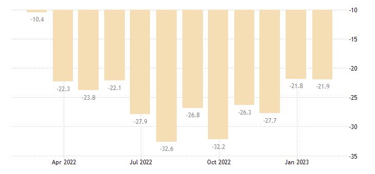 ireland consumer confidence indicator eurostat data