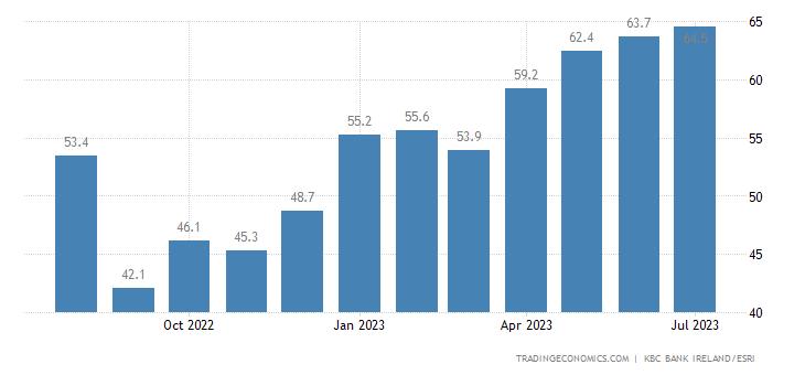 Ireland Consumer Confidence
