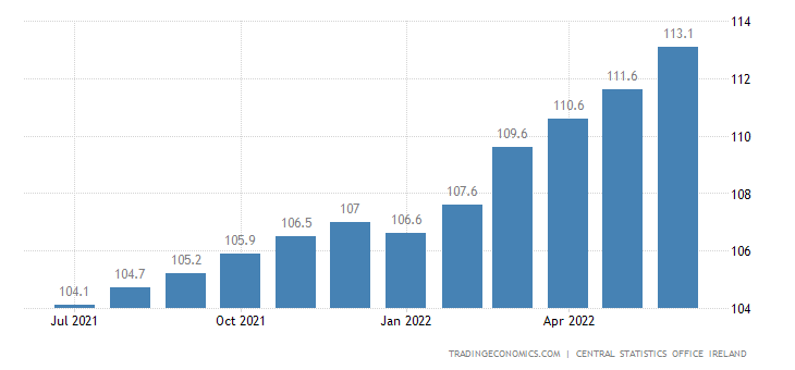 Ireland Consumer Price Index (cpi)