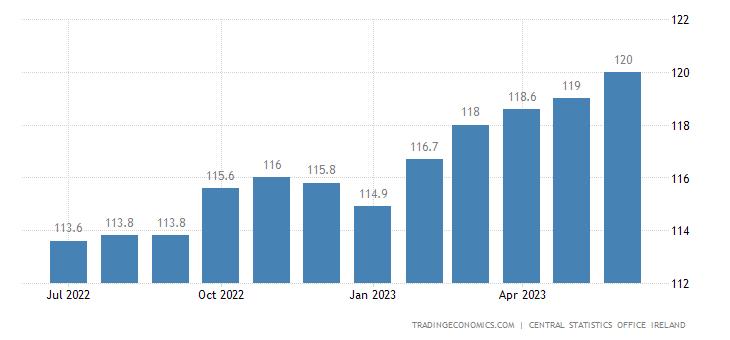 Ireland Consumer Price Index (cpi)