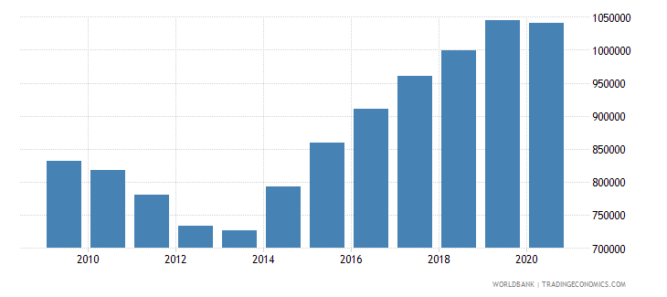 ireland container port traffic teu 20 foot equivalent units wb data