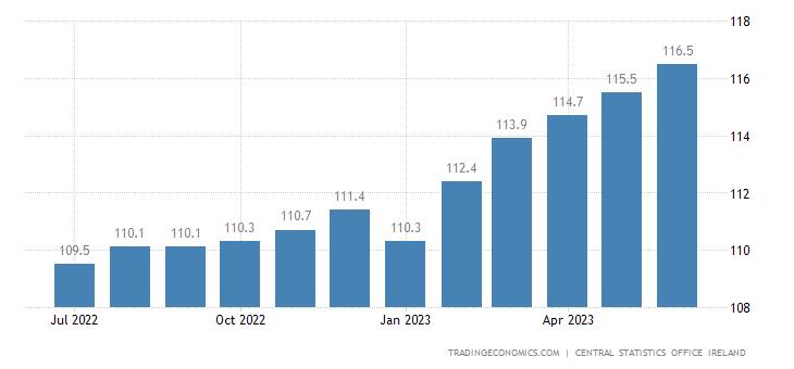 Ireland Core Consumer Prices